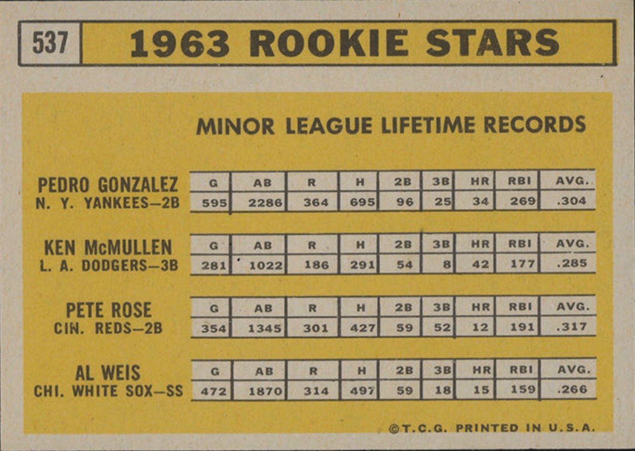 1963 Topps Pete Rose Rookie Card Reverse Side