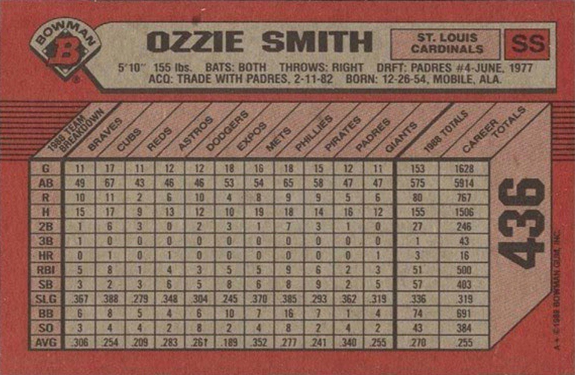 1989 Bowman #436 Ozzie Smith Baseball Card Reverse With Statistics and Personal Information